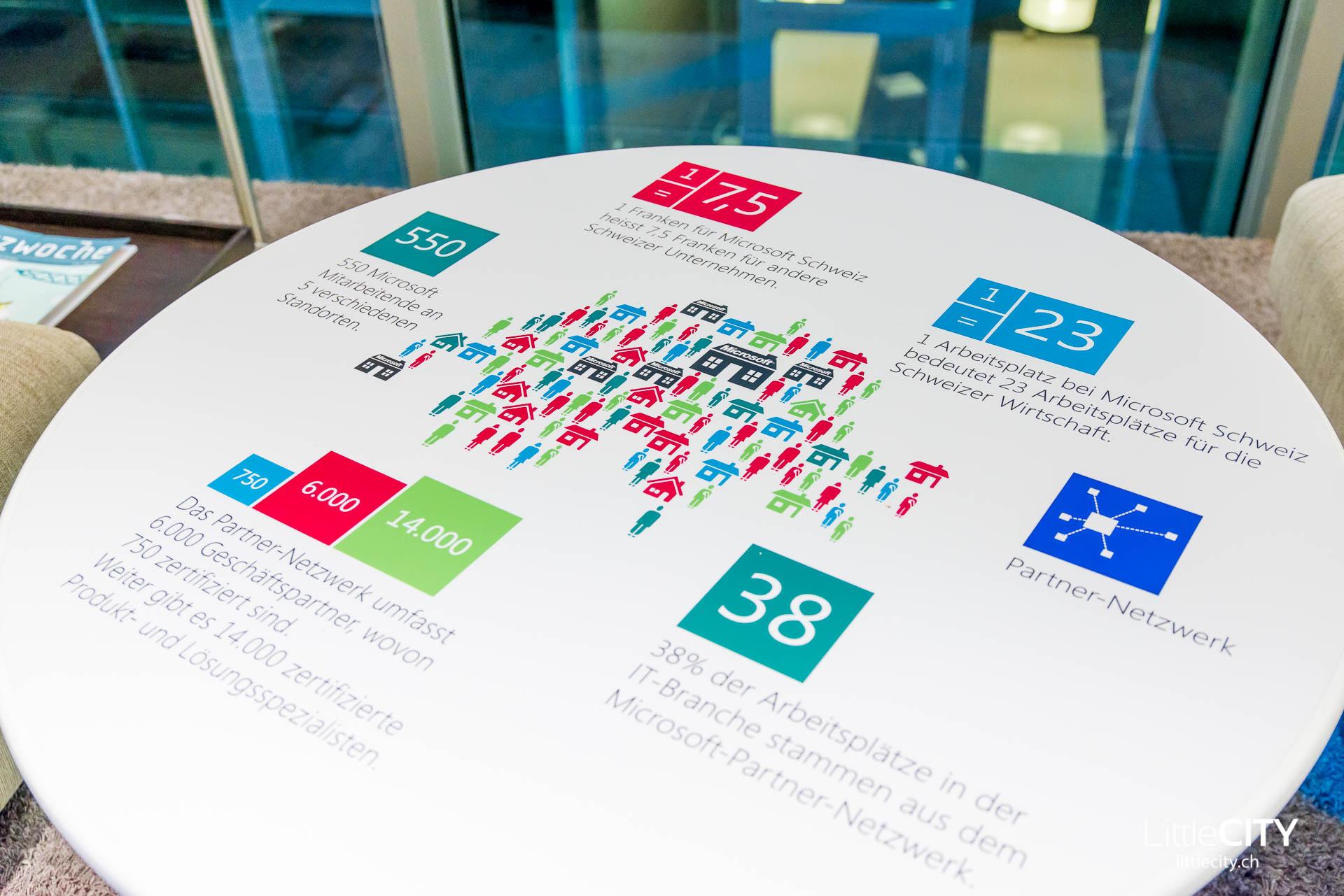 Microsoft Schweiz Büros LittleCITY-9